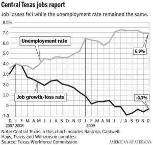 Austin Unemployment Graph AAS 012310