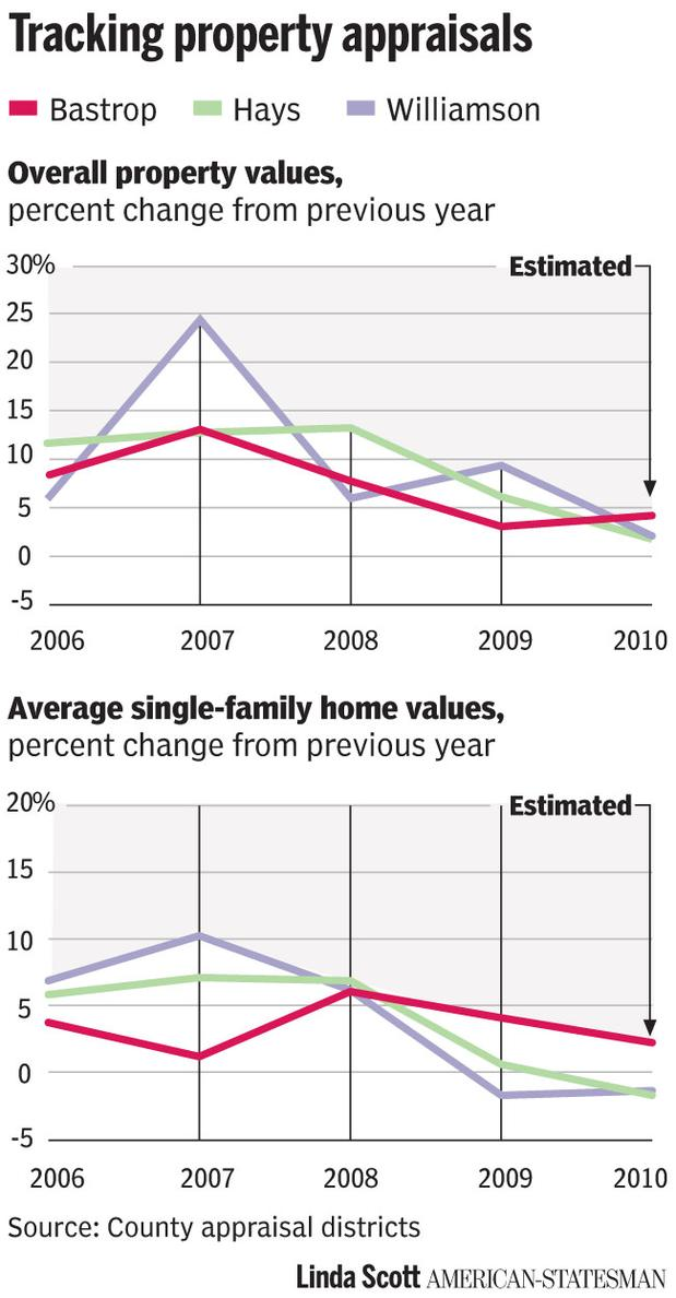 Graphs -- Tax values in Bastrop, Hays, and Williamson Counties