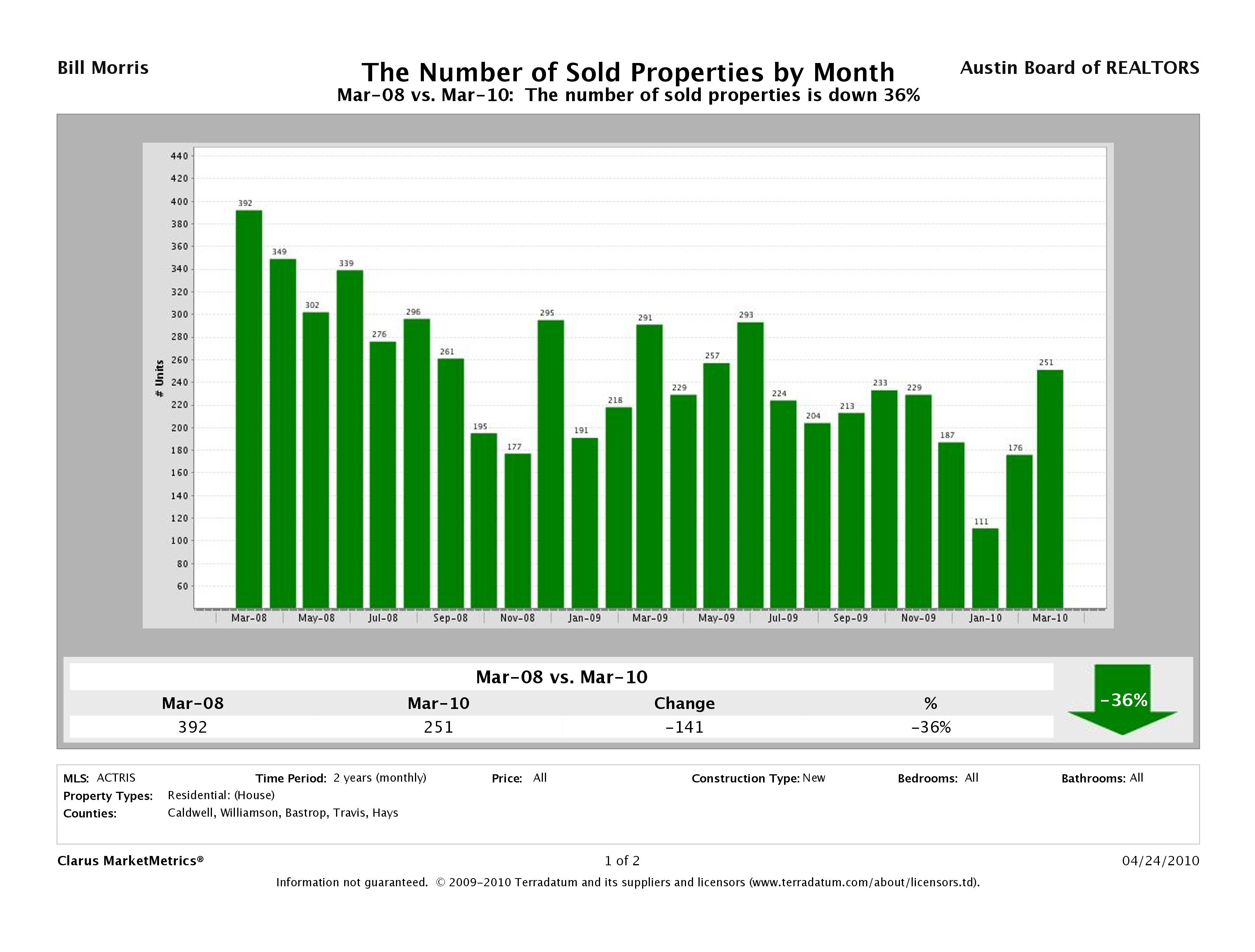 New Homes Sold