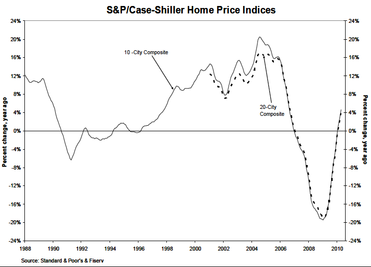 Case-Shiller Index Graph