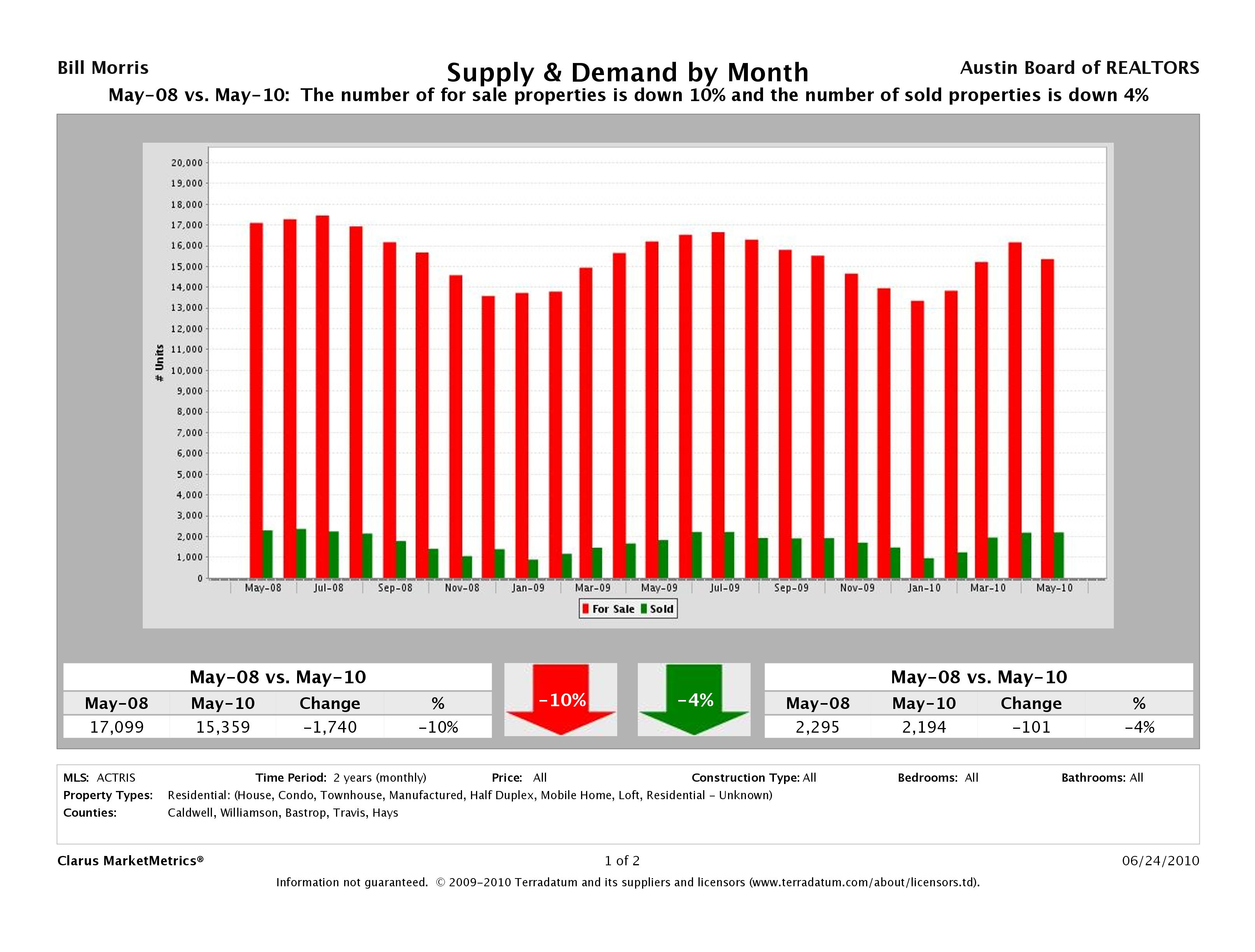 Austin Residential Supply and Demand