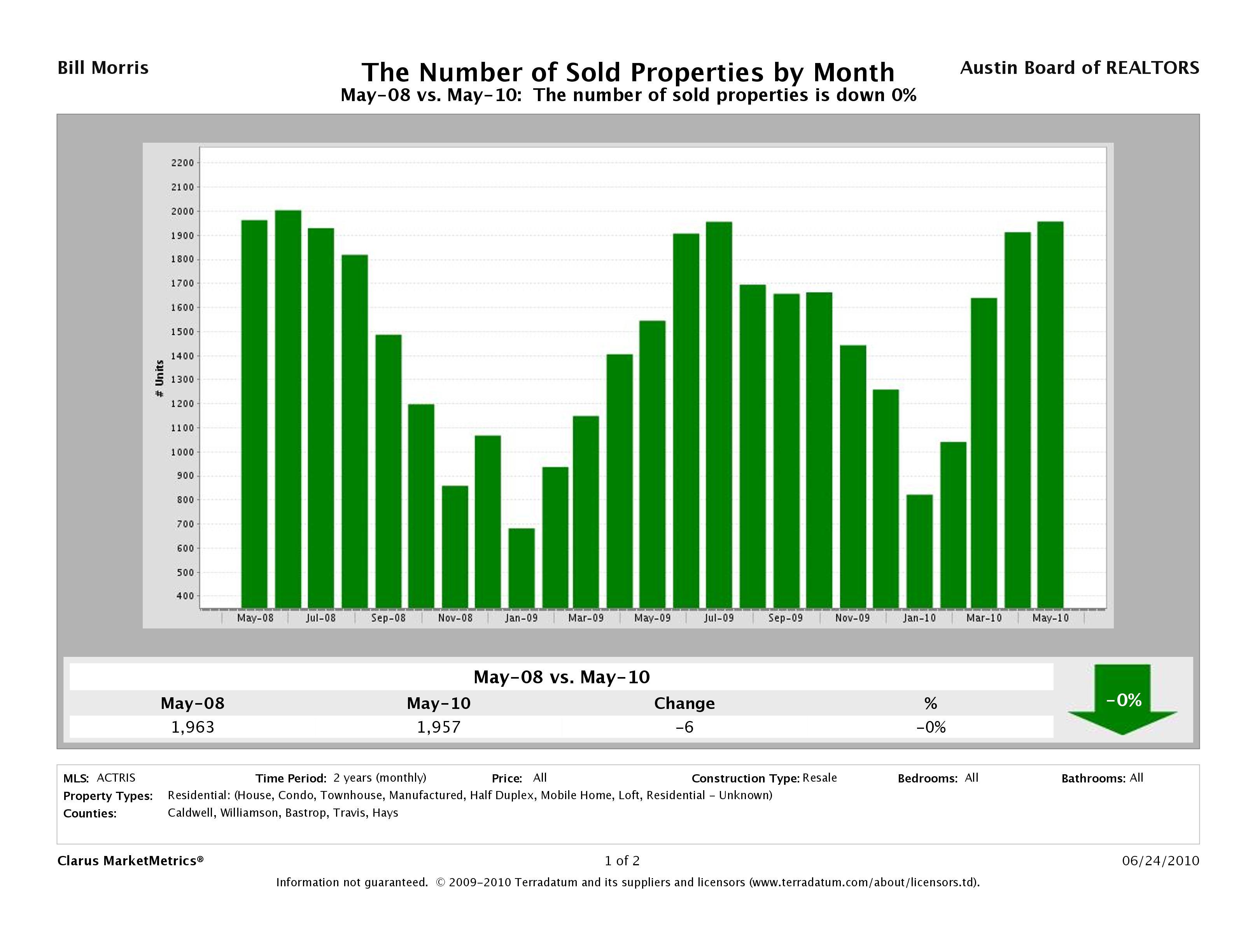Austin Existing Home Sales