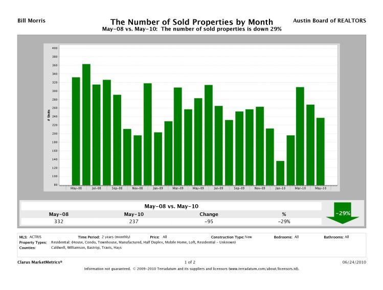 Austin New Home Sales