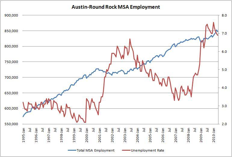 Austin Employment 1990-2010