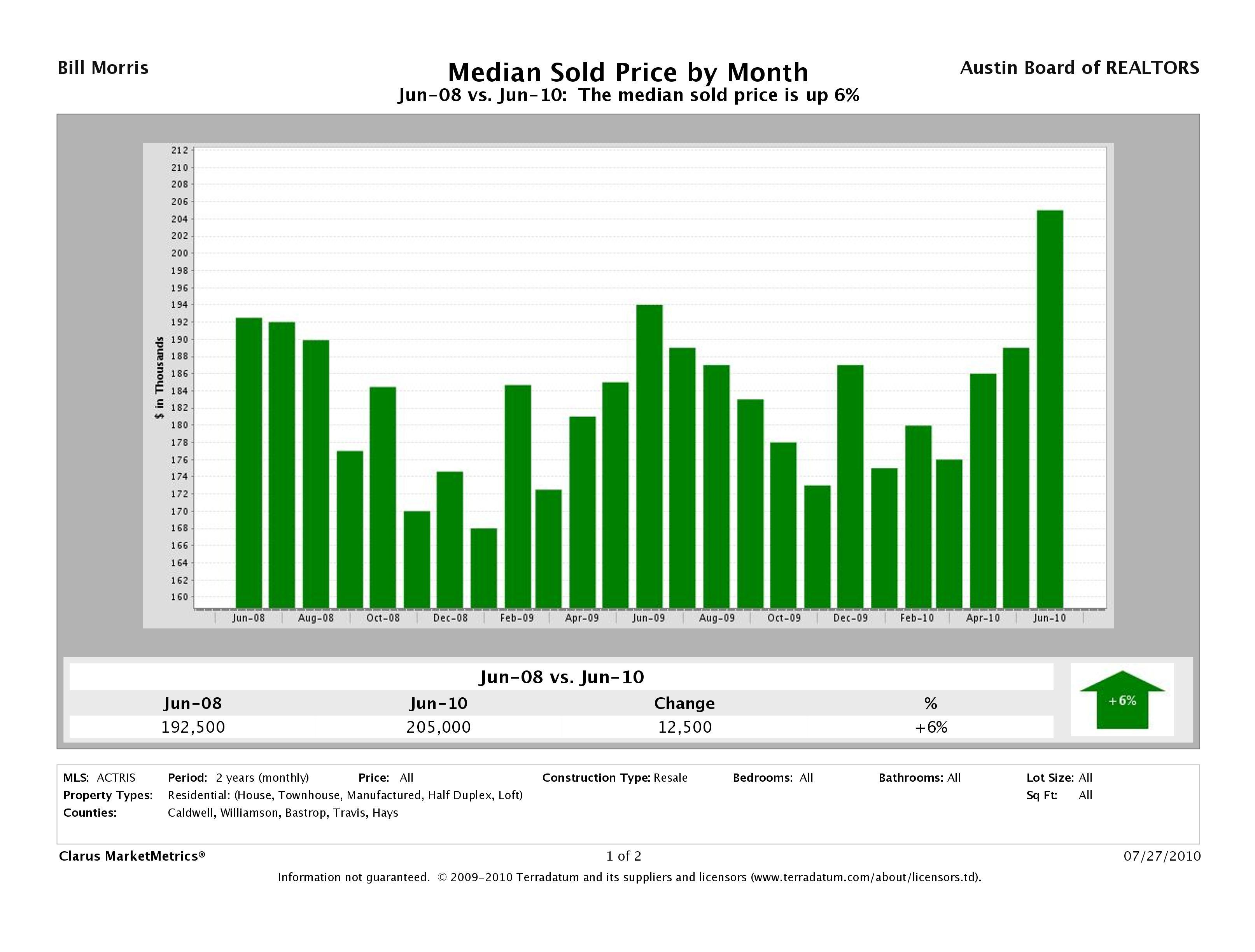 Austin Median Resale Home Prices June 2008 - June 2010