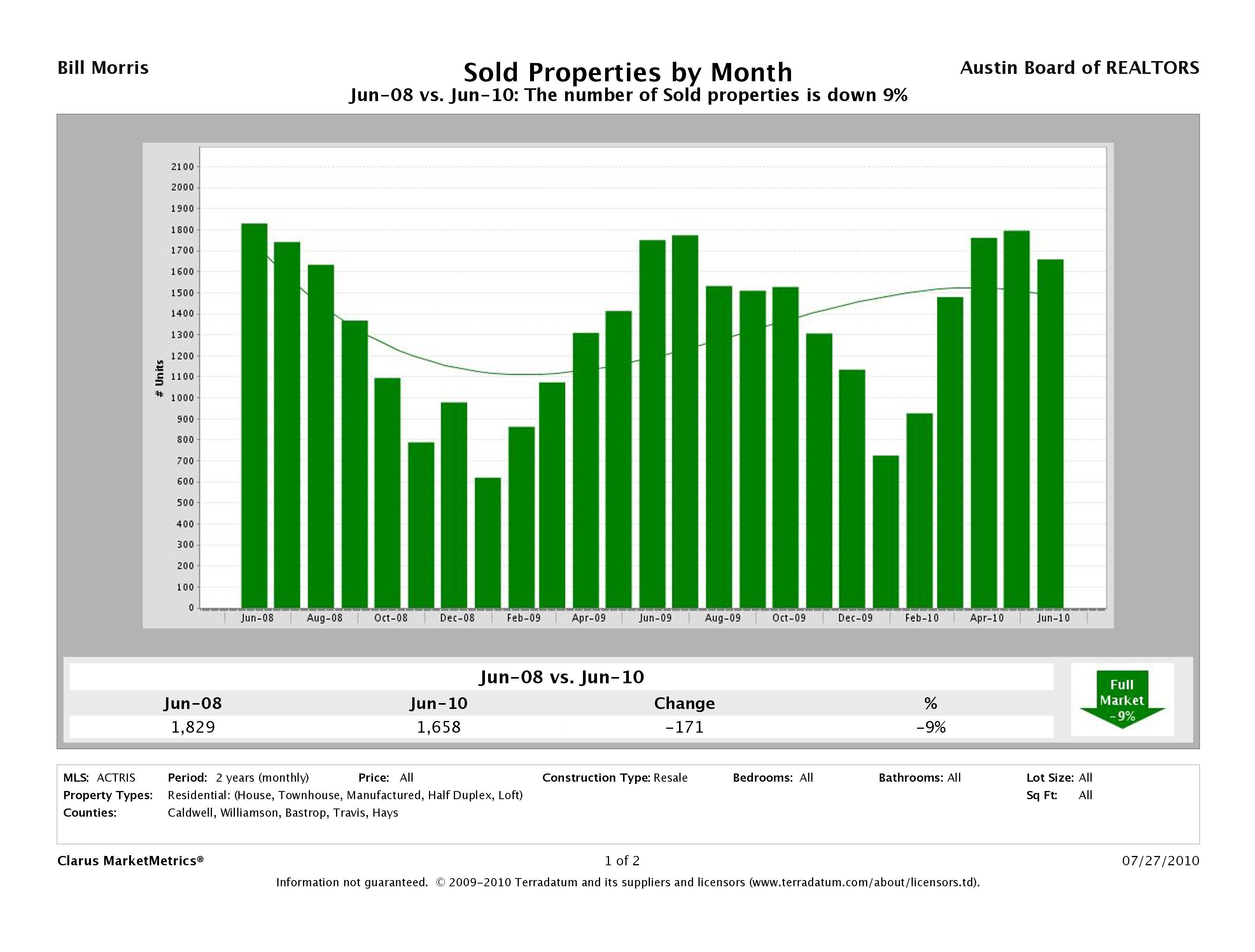 Austin Resale Homes Sold June 2008 - June 2010