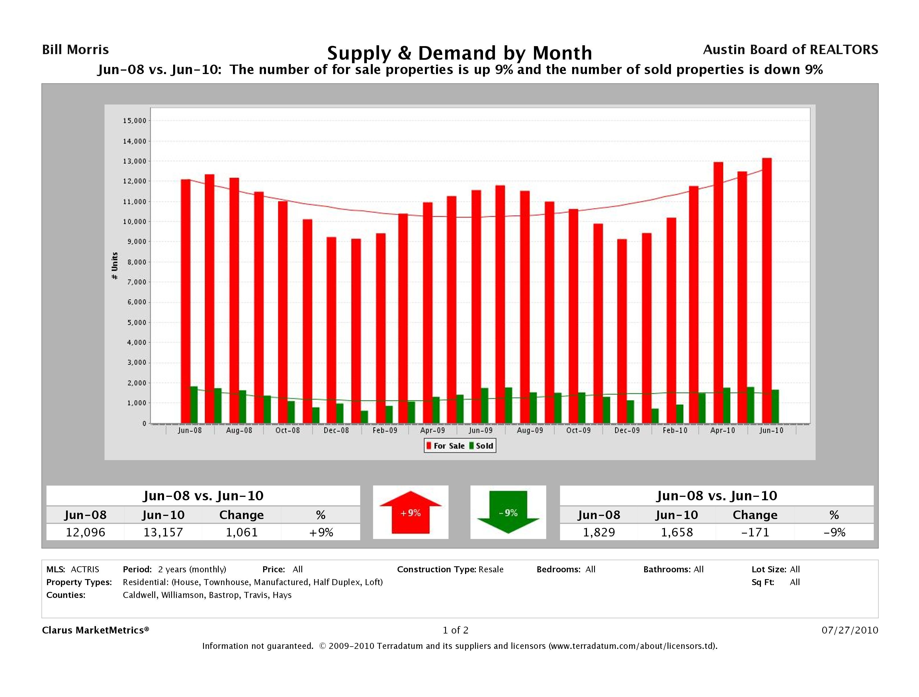 Austin Resale Supply and Demand June 2008 - June 2010