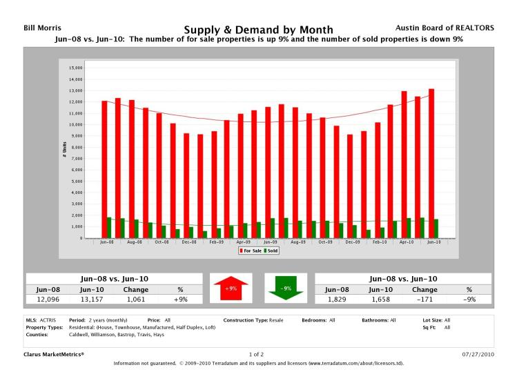 Austin Resale Supply and Demand June 2008 - June 2010
