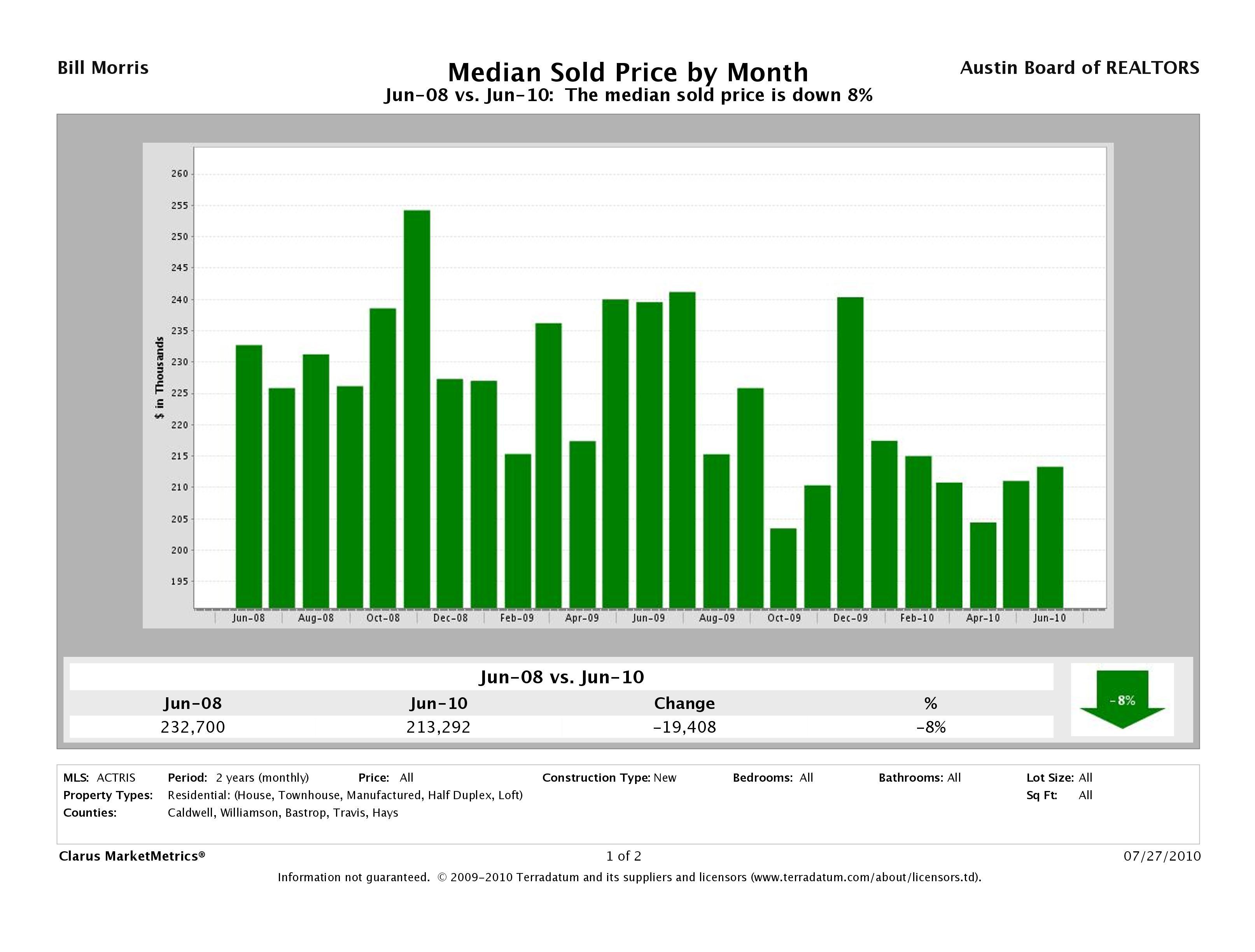 Austin Median New Home Prices June 2008 - June 2010