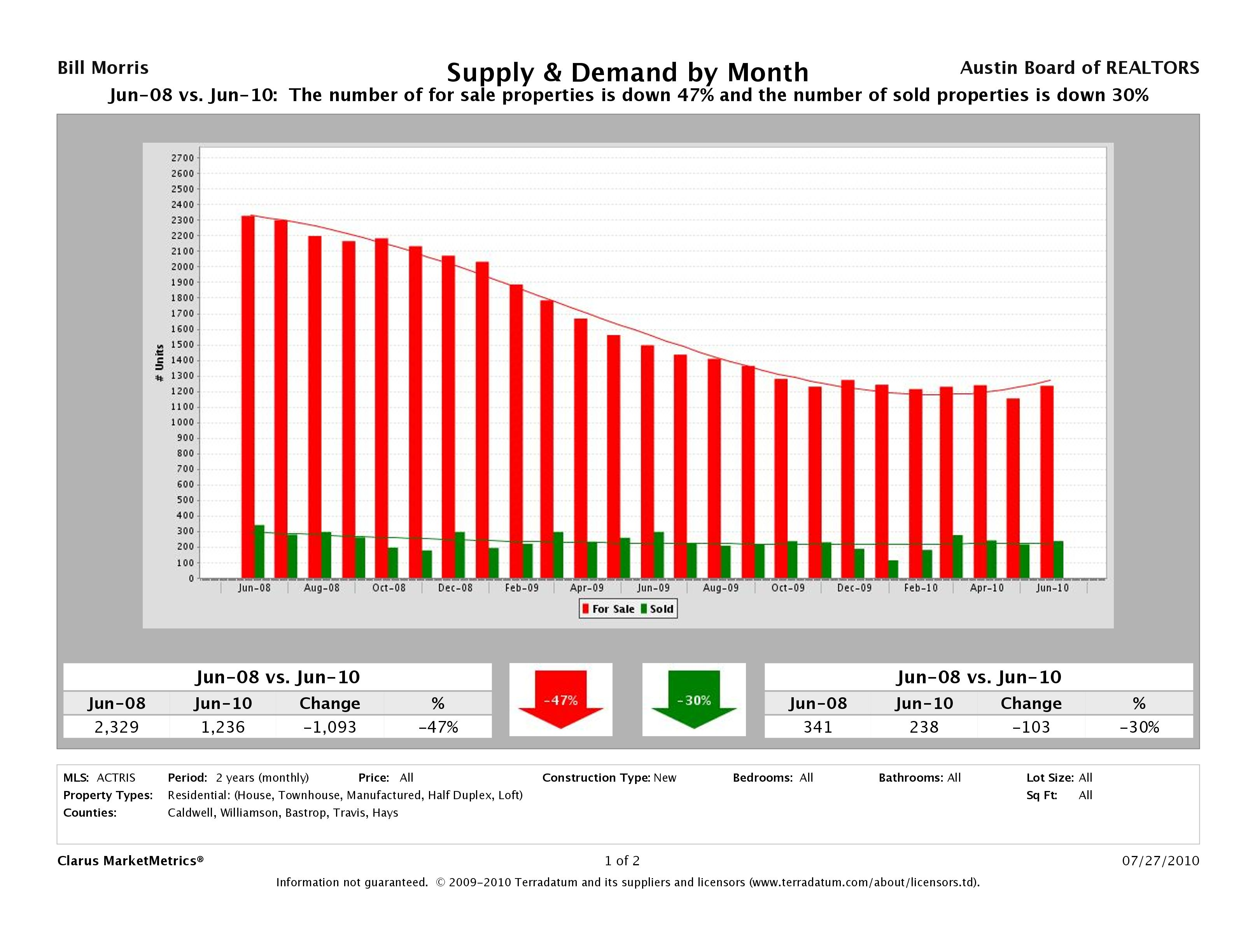 Austin New Home Supply and Demand June 2008 - June 2010