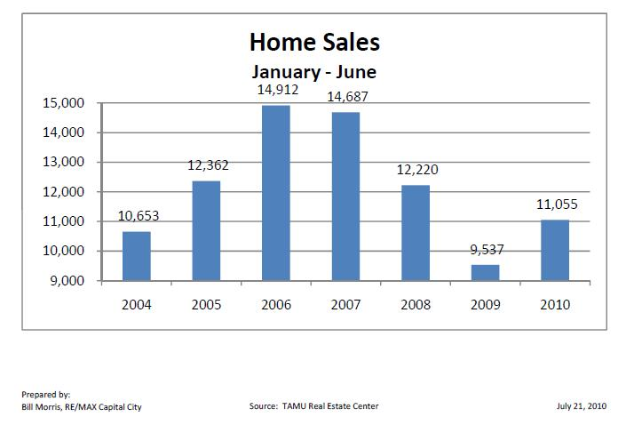Mid-Year Home Sales