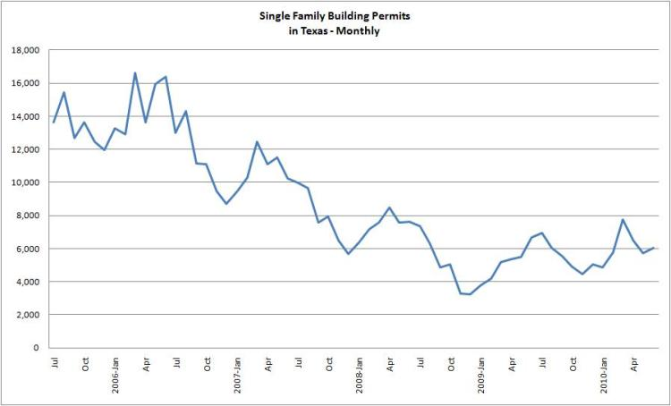 Austin Area Building Permits Thru June 2010