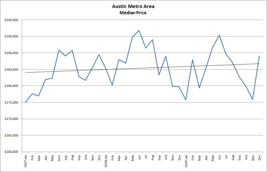 Austin Metro Median Price 2007-2009
