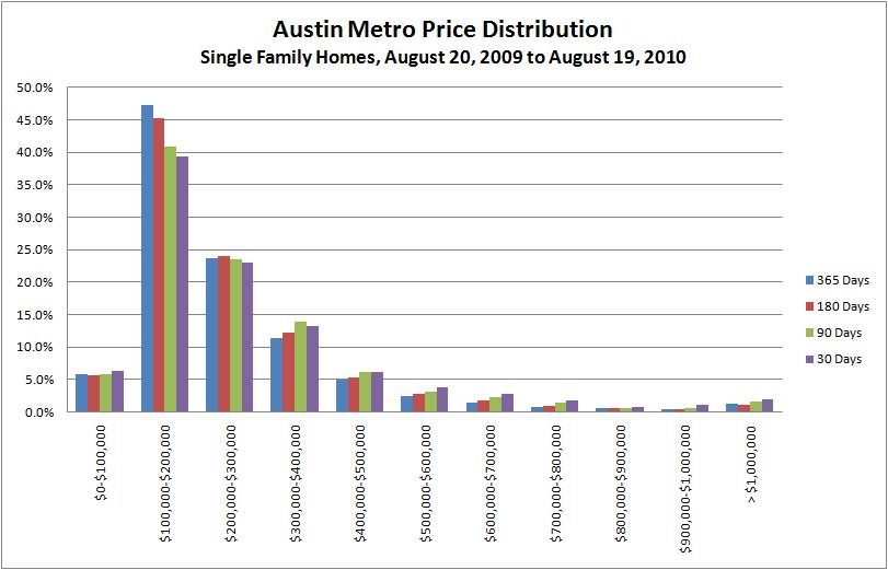Austin Metro Price Distribution 082009-082010