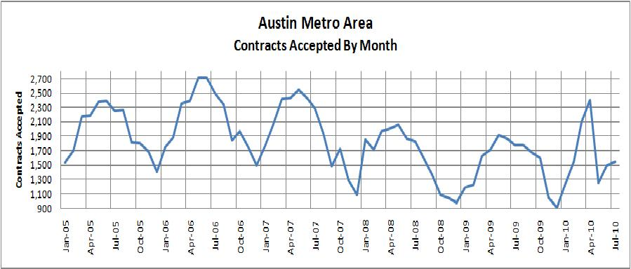 Austin Area Contracts Accepted 2005-2010