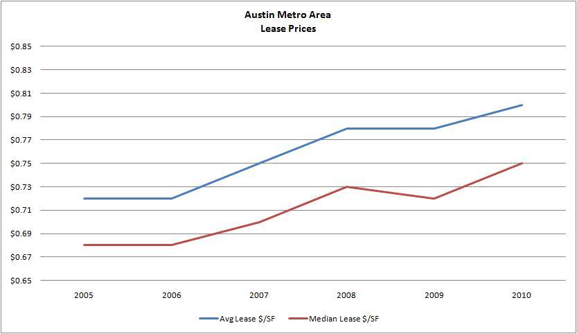 Graph - Austin Lease Prices 2005-2010