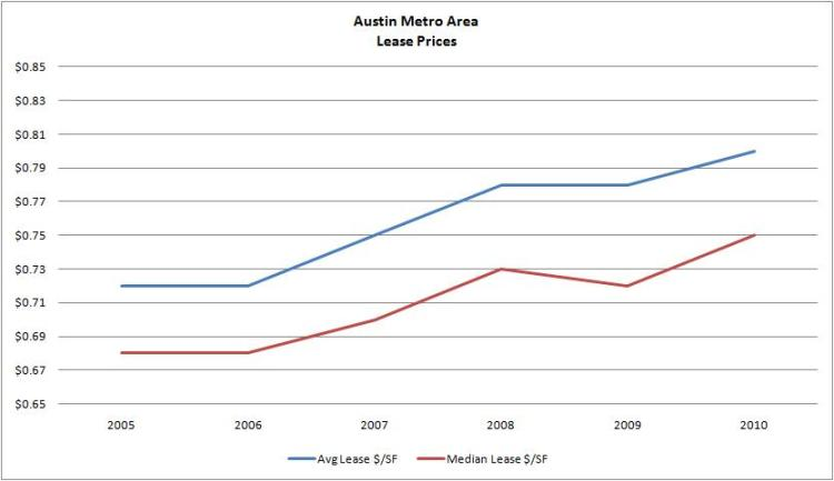 Graph - Austin Lease Prices 2005-2010