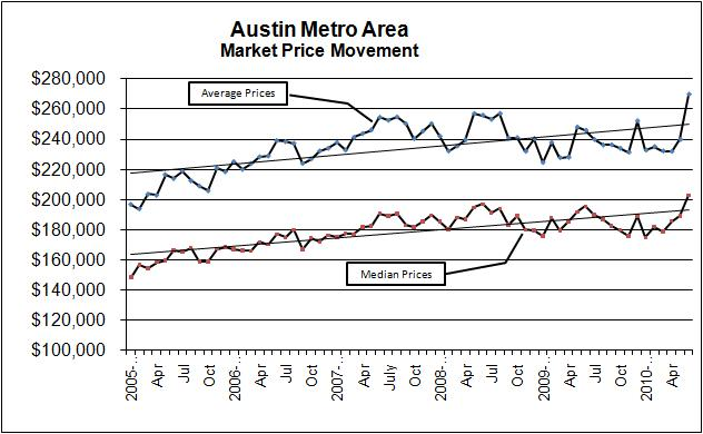 Graph - Austin Market Prices 2005-2010