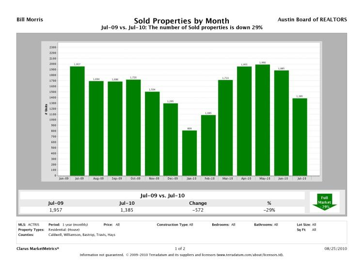 Homes Sold - All - 072009-072010