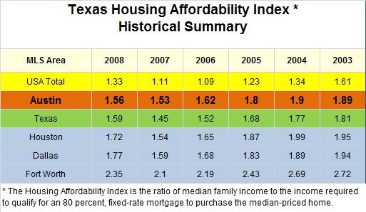 Austin Area Housing Affordability
