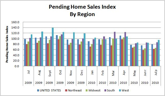 Pending Home Sales Index July 2009 - July 2010