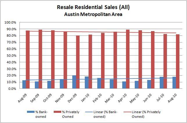 % Foreclosures