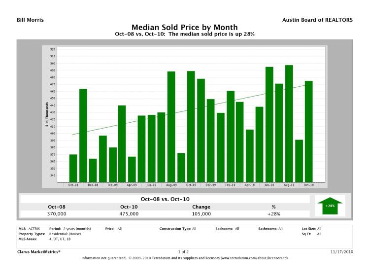 Austin-Central Median Prices