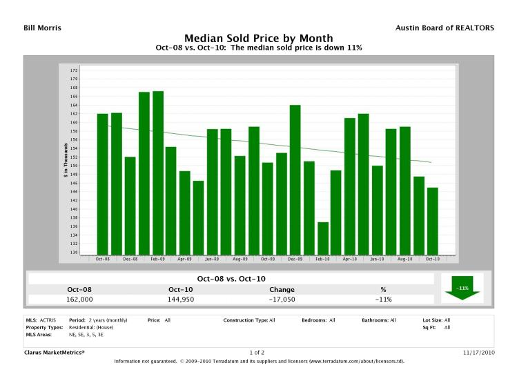 Austin-East Median Prices