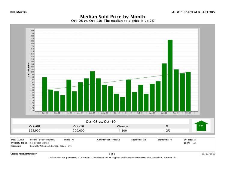 Austin Metro Median Prices