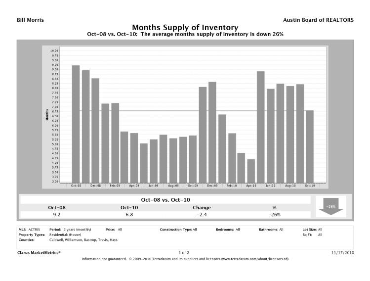 Austin Metro Months' Inventory