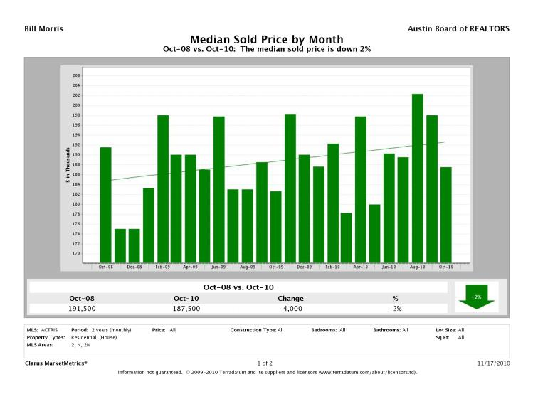 Austin-North Median Prices