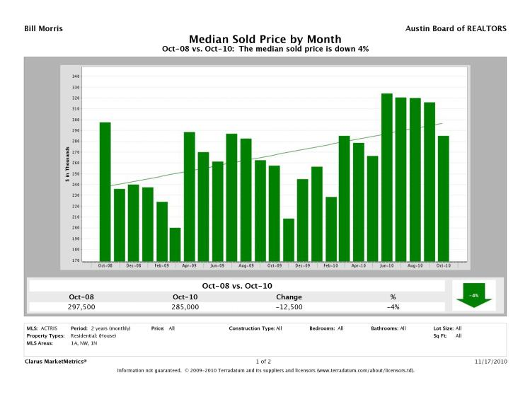 Austin-Northwest Median Prices