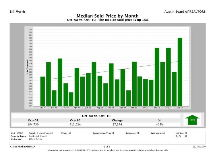Austin-South Median Prices