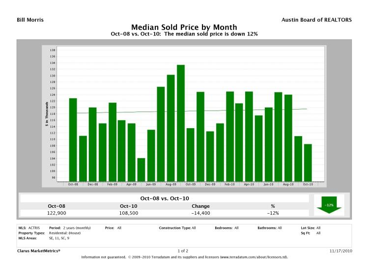 Austin-Southeast Median Prices
