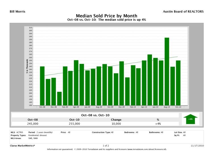 Austin-Southwest Median Prices
