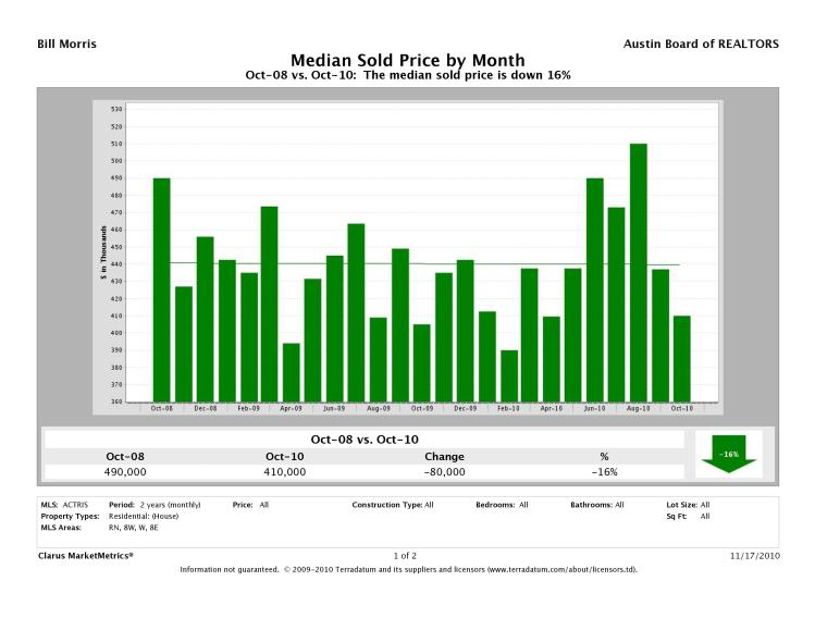Austin-West Median Prices
