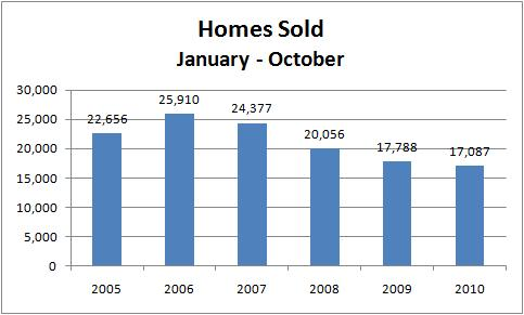 Graph:  Jan-Oct Home Sales, 2005-2010
