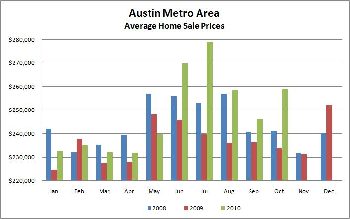Monthly Austin Avg Sale Prices 2008-2010