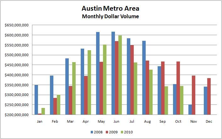 Monthly Austin Dollar Volume 2008-2010