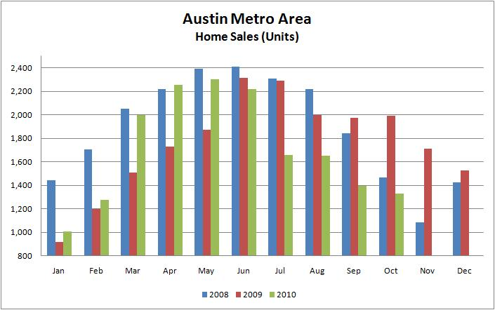 Monthly Austin Home Sales 2008-2010