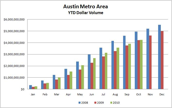 YTD Austin Dollar Volume 2008-2010