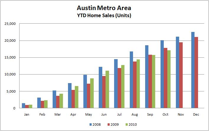 YTD Austin Home Sales 2008-2010