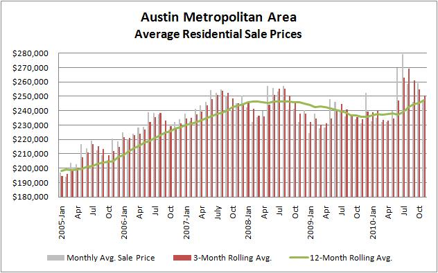 Graph: Rolling Average Prices 2005-2010