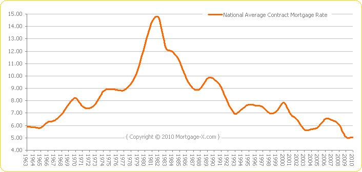 Weekly Mortgage Rates 1963-2010