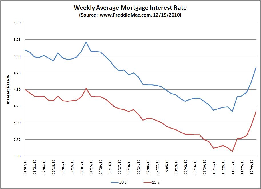 Mortgage Interest Rates Over The Past Year