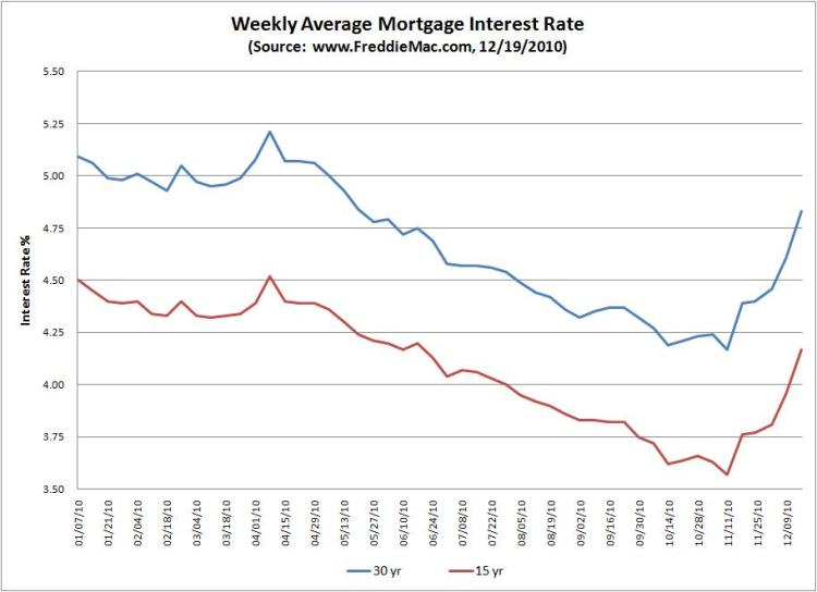 Weekly Mortgage Rates 2010