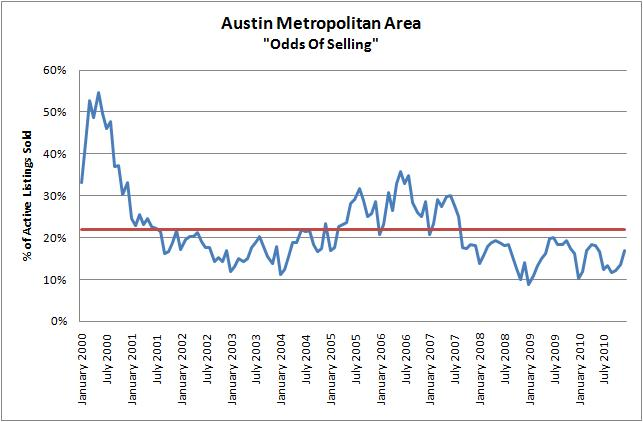 Austin Odds Of Selling 2000-2010