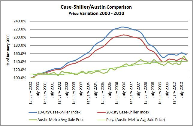 Case-Shiller/Austin Comparison 2000 - 2010