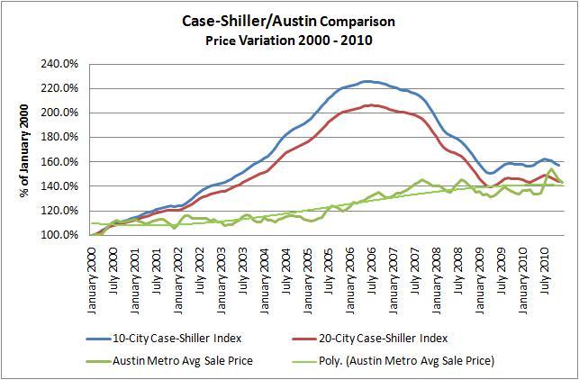Case-Shiller/Austin Comparison 2000 - 2010
