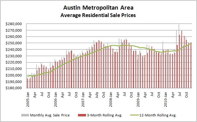 Austin/Central Texas Average Home Prices